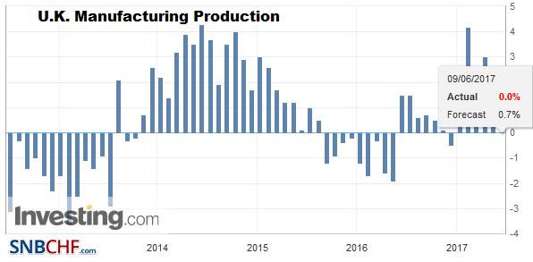 U.K. Manufacturing Production, April 2017