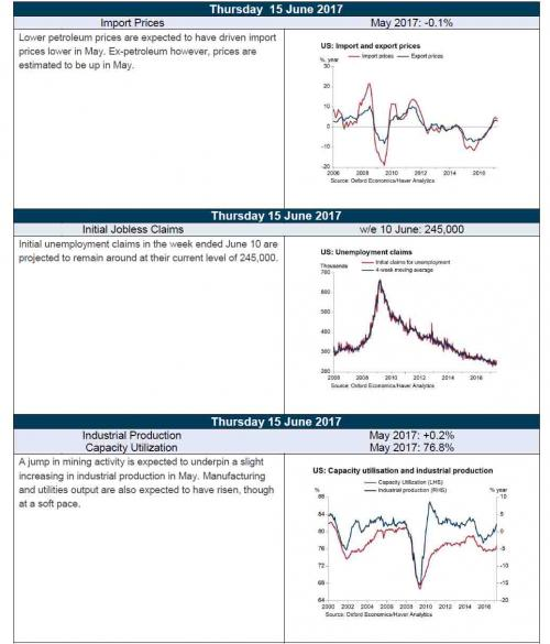 U.S. Import/Export Prices, U.S. Unemployment Claims, U.S. Industrial Production/Capacity Utilization, 2017