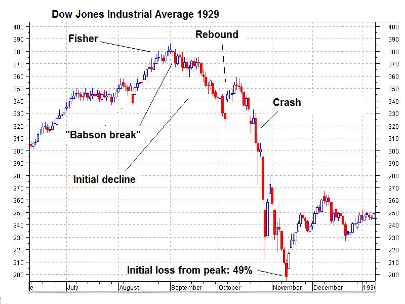 Dow Jones Industrial Average, 1929