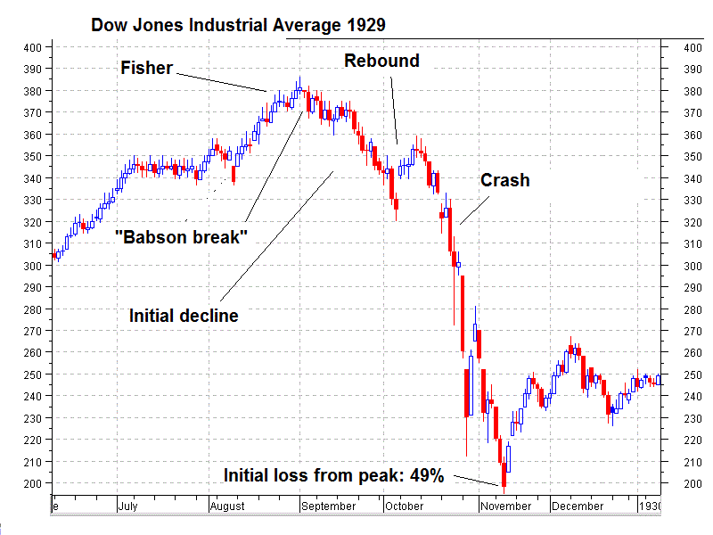 Dow Jones Industrial Average, 1929