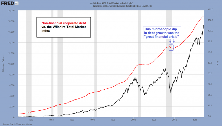 Non-Financial Corporate Debt and Wilshire Total Market Index Compared