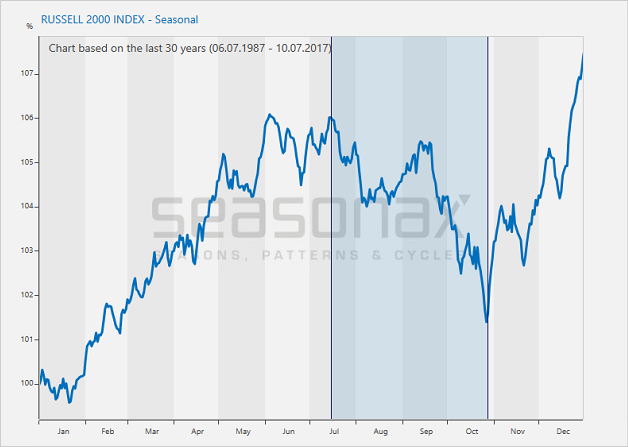 Russell 2000 Index, Based on 30 Years