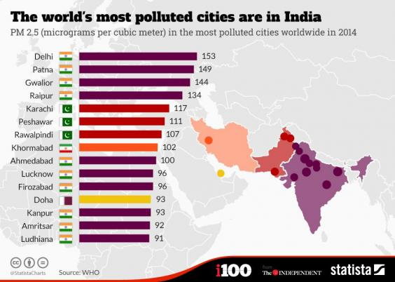 Most polluted cities are in India