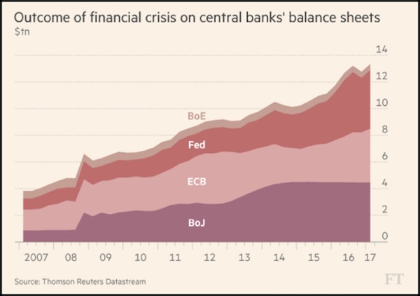 Outcome of Financial Crisis on Central Bank's Balance Sheets