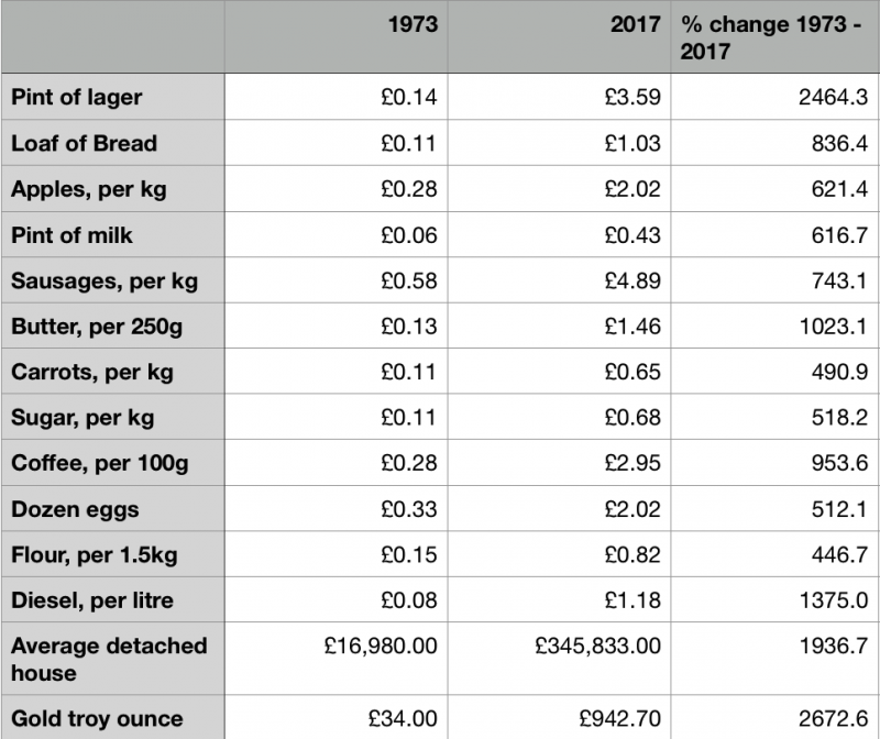Price changes 1973 to 2017