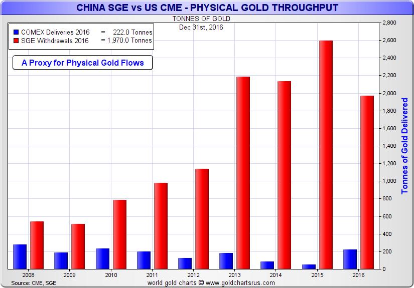China SGE vs US CME, 2008 - 2017