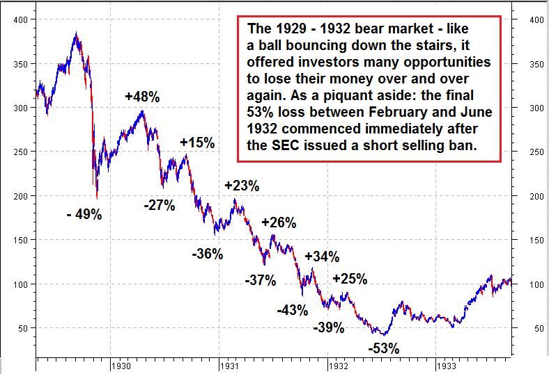 Dow Jones Industrial Average, 1929 - 1932