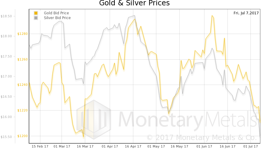 Gold and Silver Prices, February 2017 - July 2017