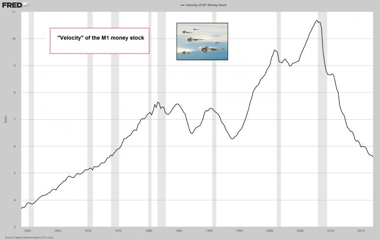 Velocity of M1 Money Stock