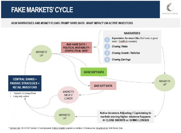 Markets Cycle