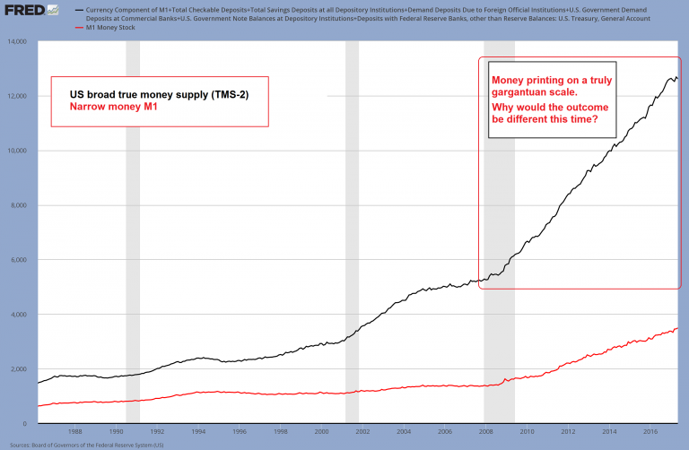 US Broad True Money Supply