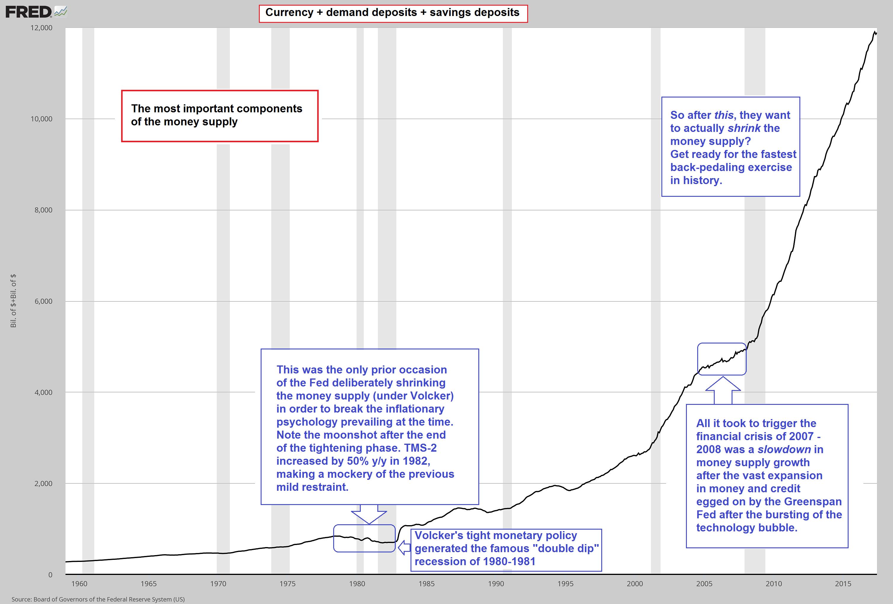 Currency plus Demand Deposits plus Savings Deposits, 1960 - 2017