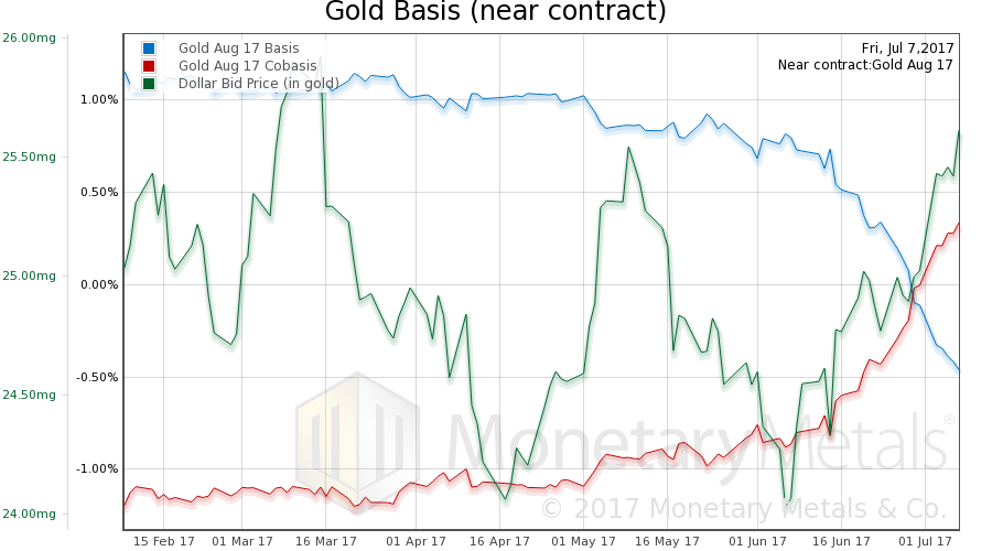 Gold Basis and Co-Basis