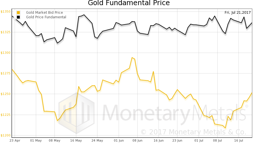 Gold Fundamental Price