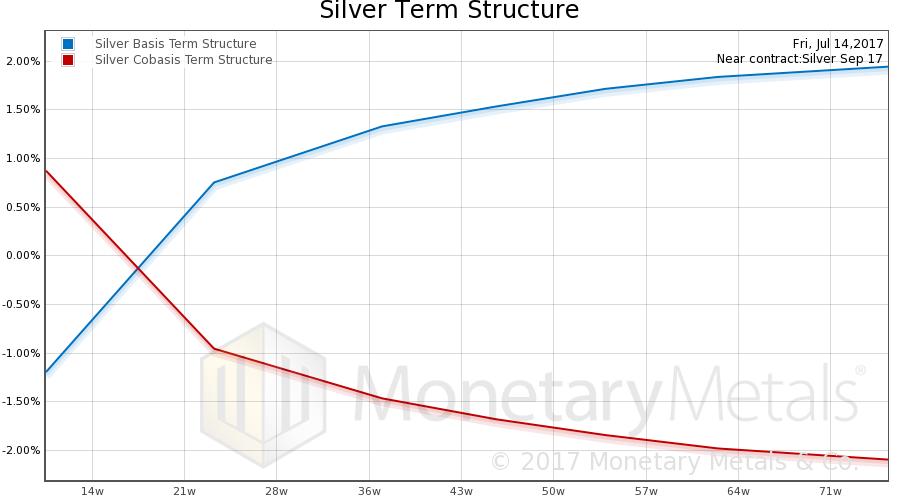 Silver Basis and Co-basis