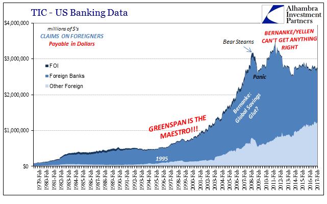 US Banking Data