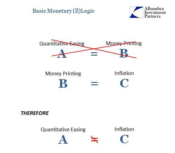 Monetary Logic