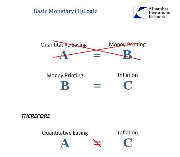 Monetary Logic