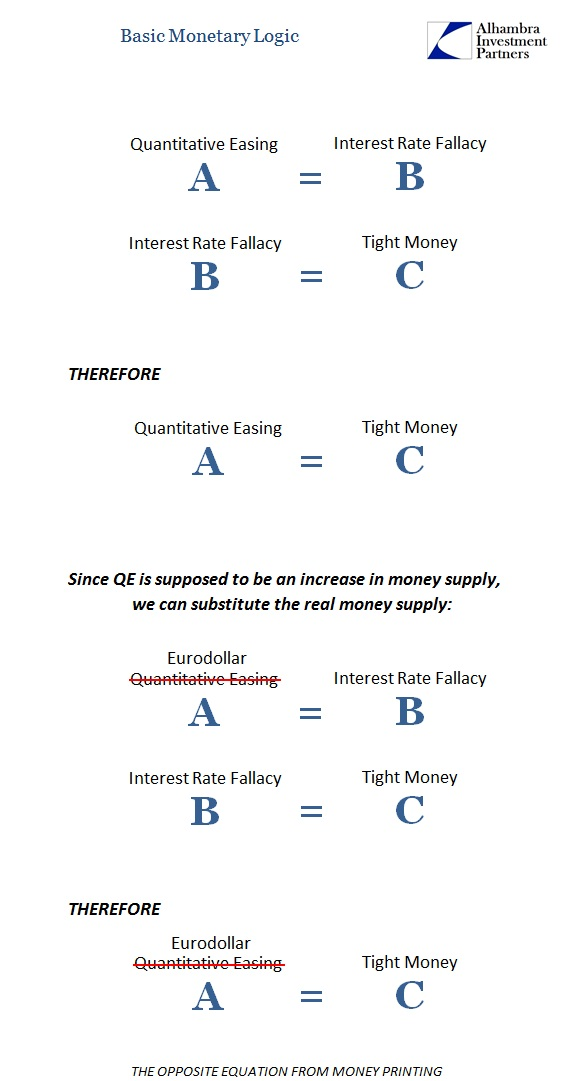 Basic Monetary Logic