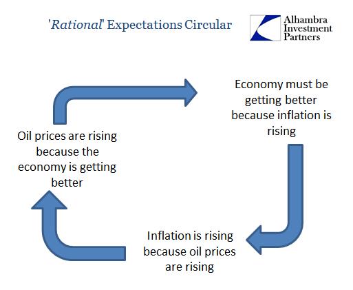 Rational Expectations Circular