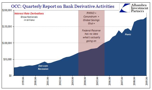 Bank Derivative Activities