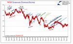 US WSJ Economic Forecast Survey