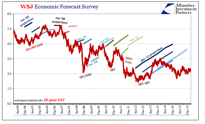 US WSJ Economic Forecast Survey