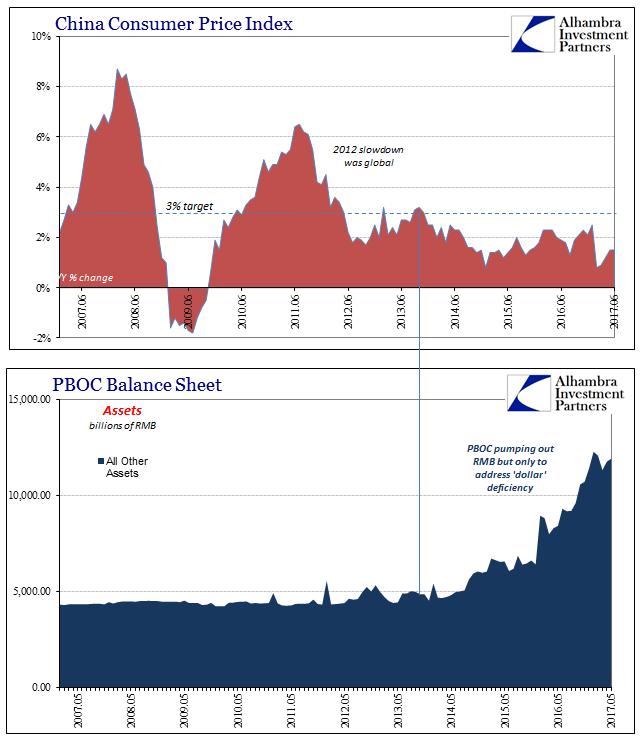 China Consumer Price Index and Public Bank of China Balance Sheet, May 2007 - July 2017