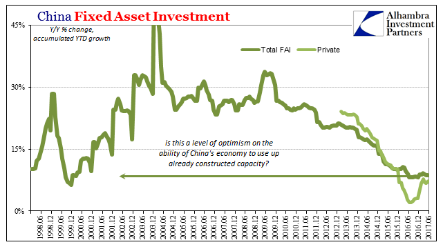 China Fixed Asset Investment, Jun 1997 - Jun 2017