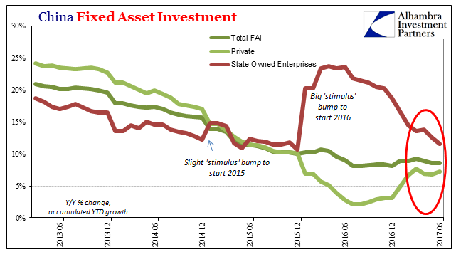 China Fixed Asset Investment, Jun 2012 - Jun 2017