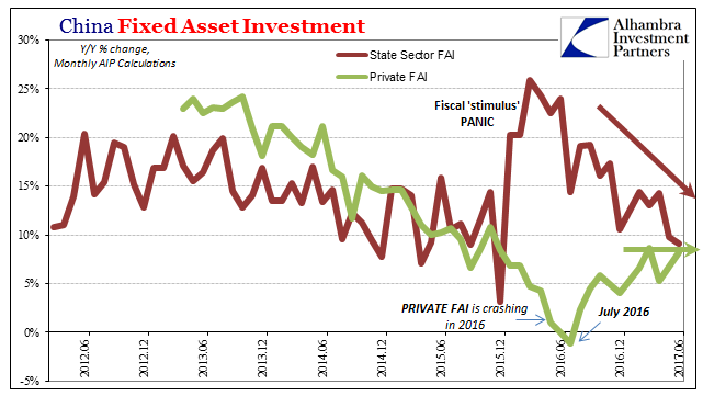 China Fixed Asset Investment, Jun 2011 - Jun 2017
