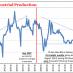 China Industrial Production, June 1997 - Jun 2017