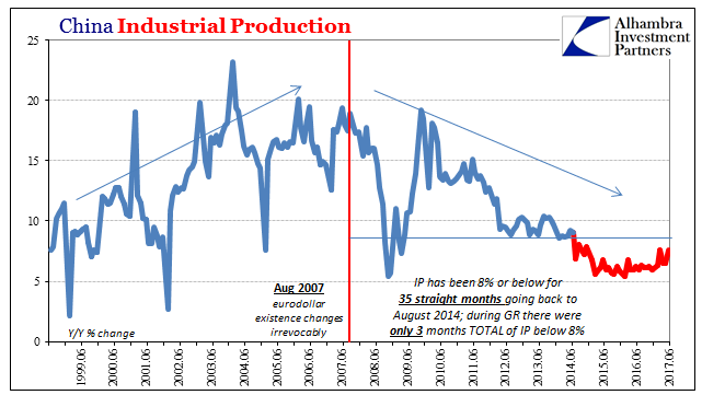 China Industrial Production, June 1997 - Jun 2017