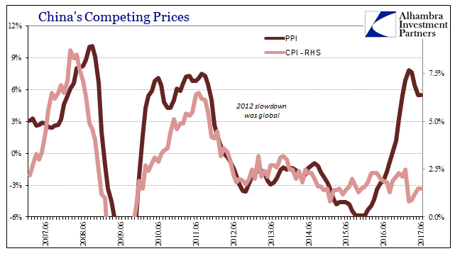 China Competing Prices, June 2007 - July 2017