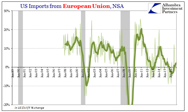 US Imports from European Union