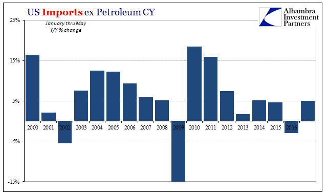 US Imports Excluding Petroleum CY