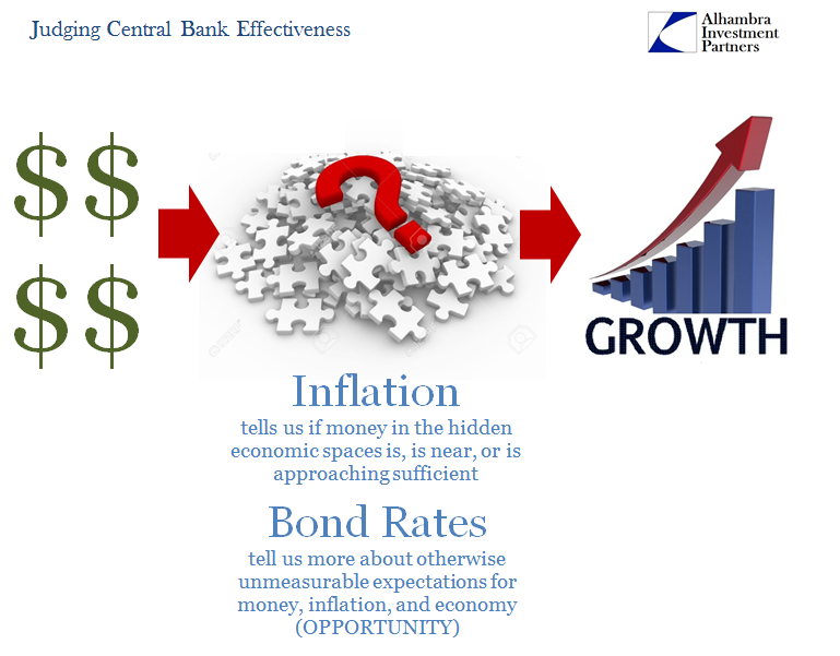 Central Bank Effectiveness