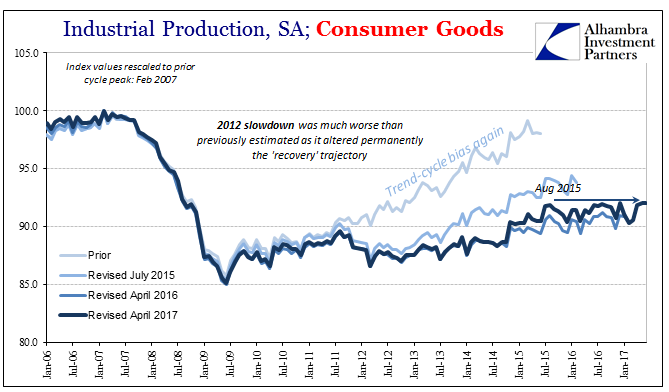 U.S. Industrial Production and Consumer Goods, YoY 2006 - 2017