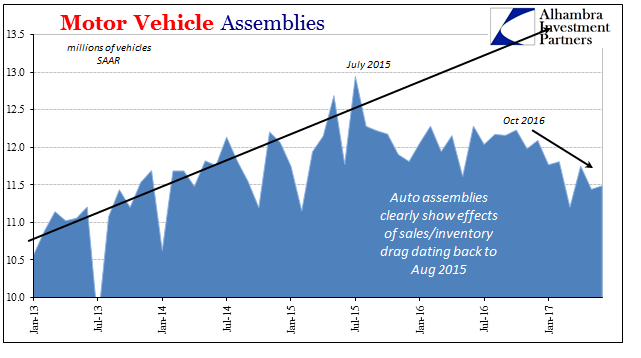 U.S. Motor Vehicle Assemblies, 2013 - 2017