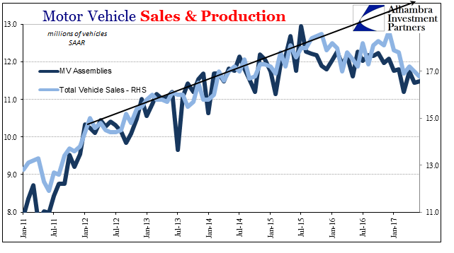 us motor vehicle sales and production 2011 2017