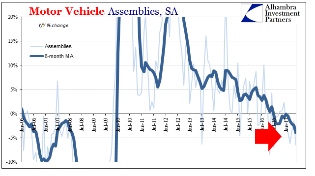 U.S. Industrial Production, Motor Vehicle Assemblies, 2006 - 2017