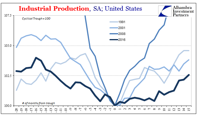 U.S. Industrial Production, YoY 1991 - 2016