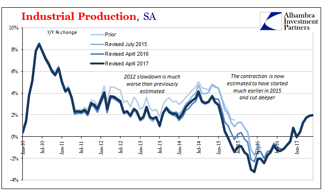 U.S. Industrial Production, YoY 2015 - 2017