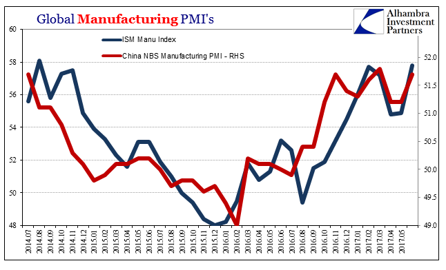 Global Manufacturing PMI's