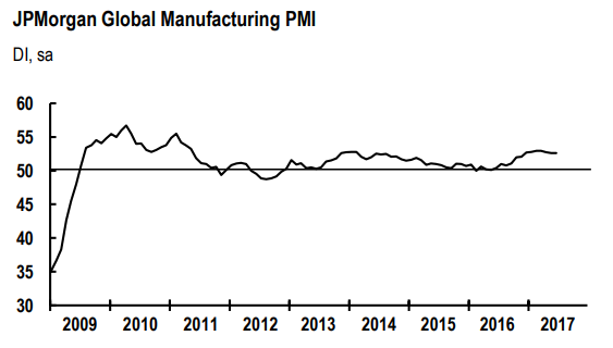 JPMorgan Global Manufacturing PMI