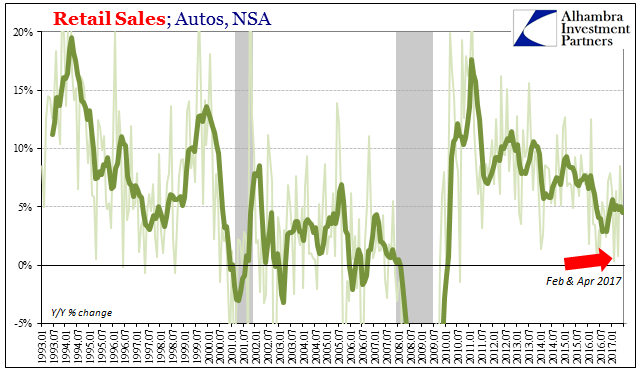U.S. Retail Sales Autos, Jan 1993 - Jul 2017