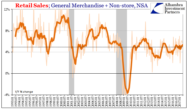 U.S. Retail Sales General Merchandise plus Non-store, Jan 1993 - Jul 2017