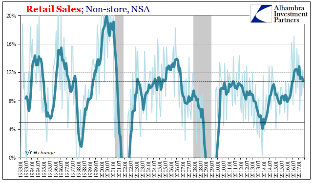 U.S. Retail Sales Nonstore, Jan 1993 - Jul 2017