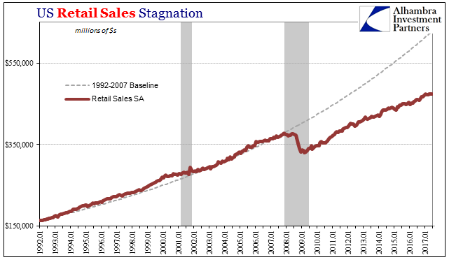 US Retail Sales Stagnation, Jan 1992 - Jul 2017