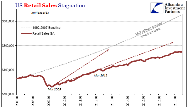 U.S. Retail Sales SA Missing, Jan 2007 - Jul 2017
